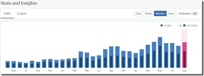 Blog page views per month